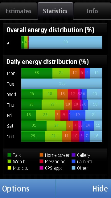Battery Monitor gives very interesting statistics of battery comsumption.