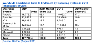 Gartner Q2 2011 smartphones. Click for the full-sized image.